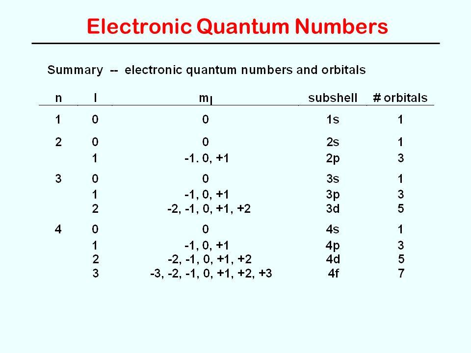 Electronic Quantum Numbers