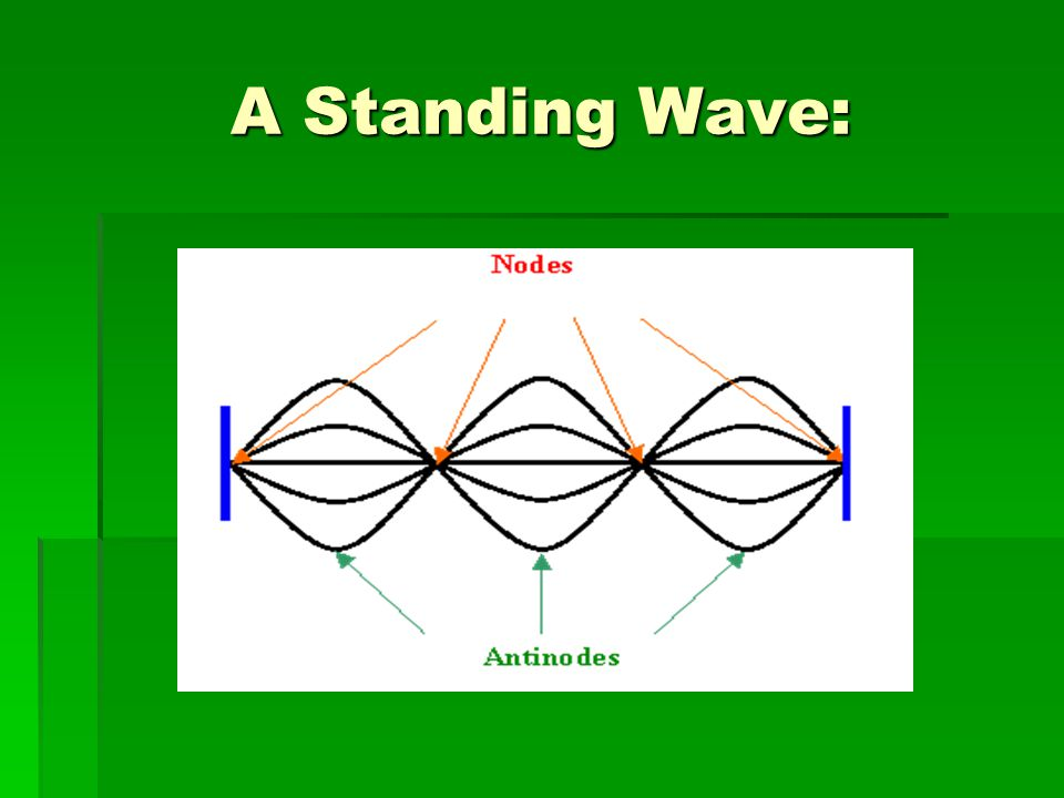 A Standing Wave: