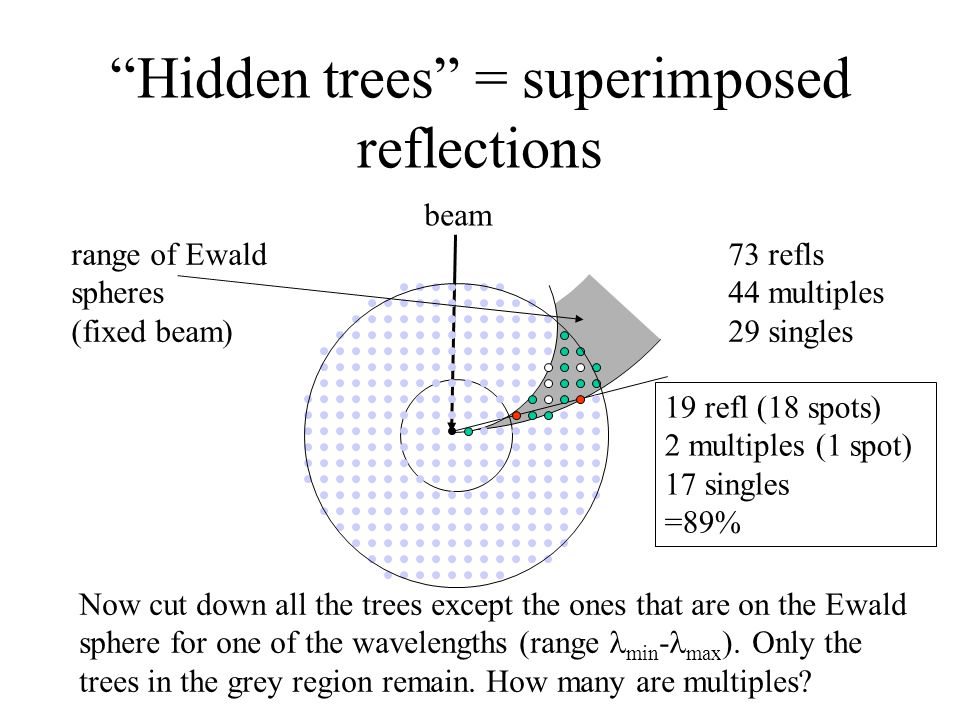 Hidden trees = superimposed reflections 73 refls 44 multiples 29 singles Now cut down all the trees except the ones that are on the Ewald sphere for one of the wavelengths (range min - max ).