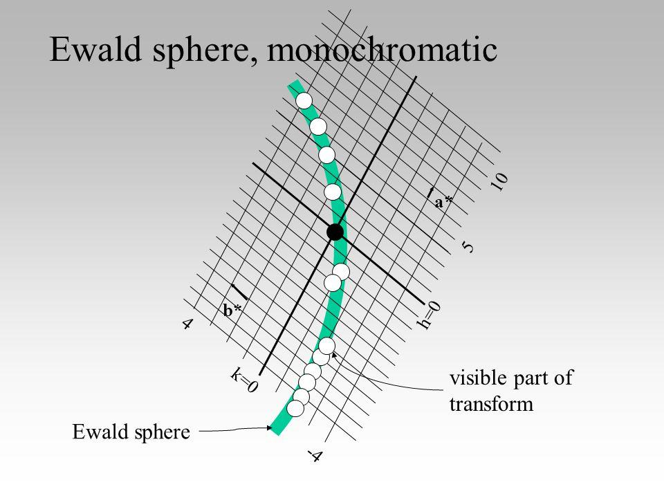 The Ewald sphere(s), polychromatic Ewald sphere has radius 1/.