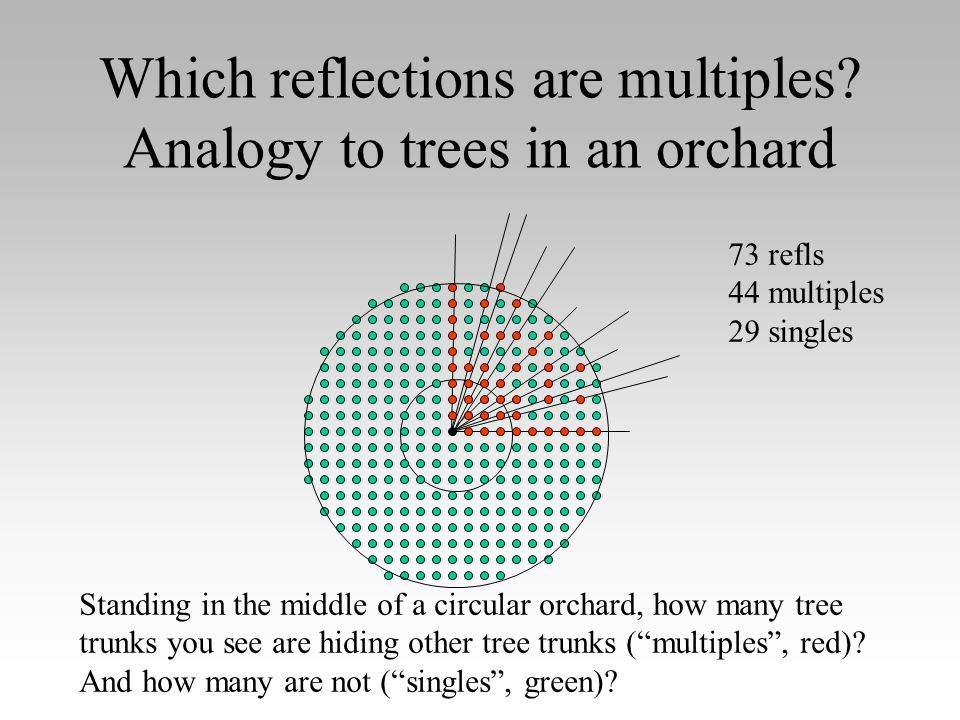 Which reflections are multiples.