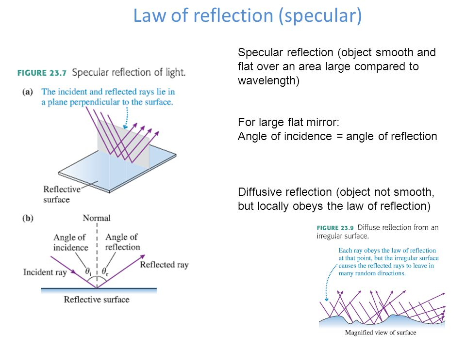 Law of reflection (specular) Specular reflection (object smooth and flat over an area large compared to wavelength) For large flat mirror: Angle of incidence = angle of reflection Diffusive reflection (object not smooth, but locally obeys the law of reflection)