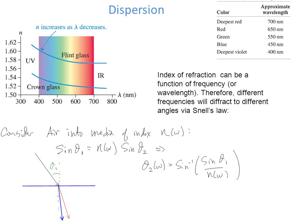 Dispersion Index of refraction can be a function of frequency (or wavelength). Therefore, different frequencies will diffract to different angles via
