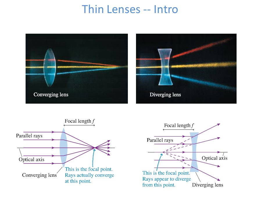 Thin Lenses -- Intro