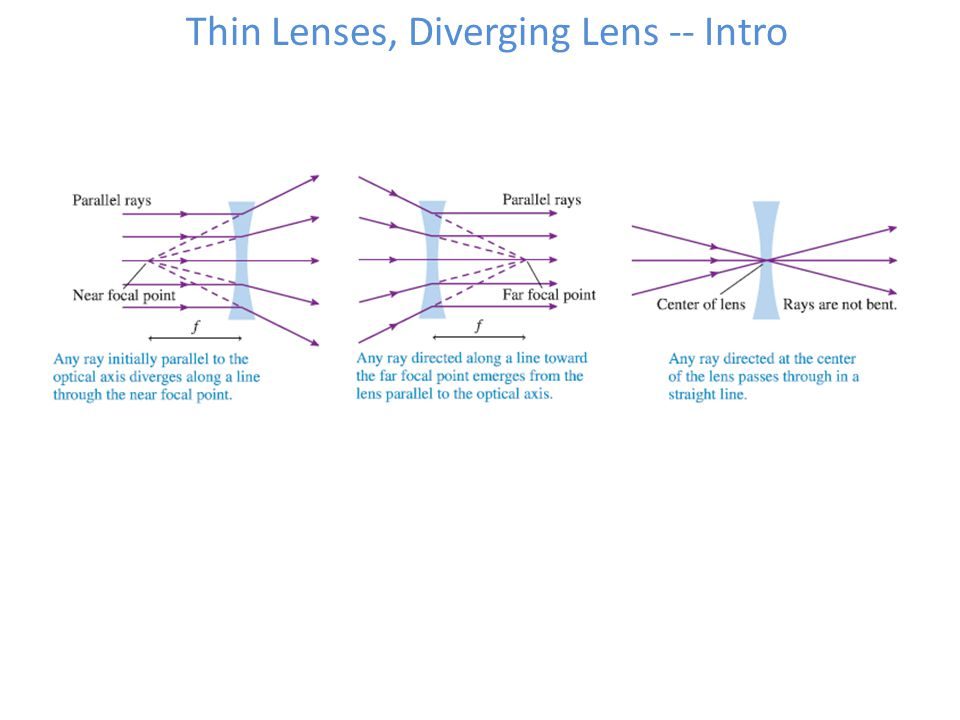Thin Lenses, Diverging Lens -- Intro