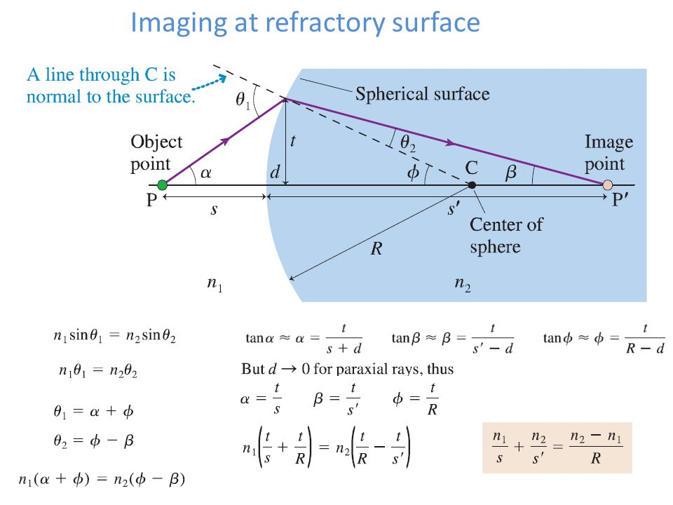 Imaging at refractory surface