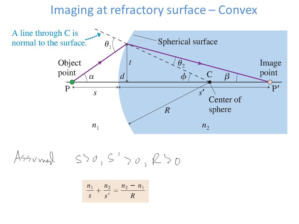 Imaging at refractory surface – Convex