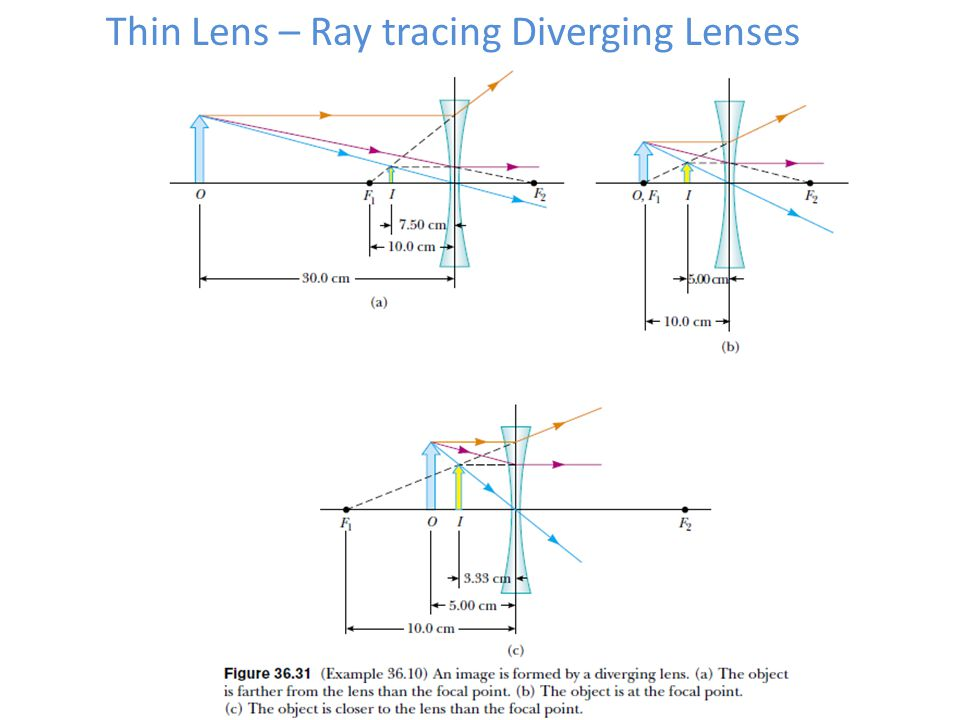 Thin Lens – Ray tracing Diverging Lenses