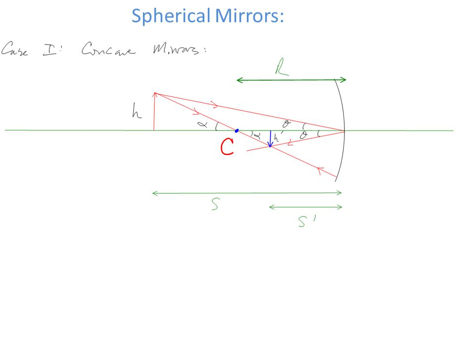 Spherical Mirrors: