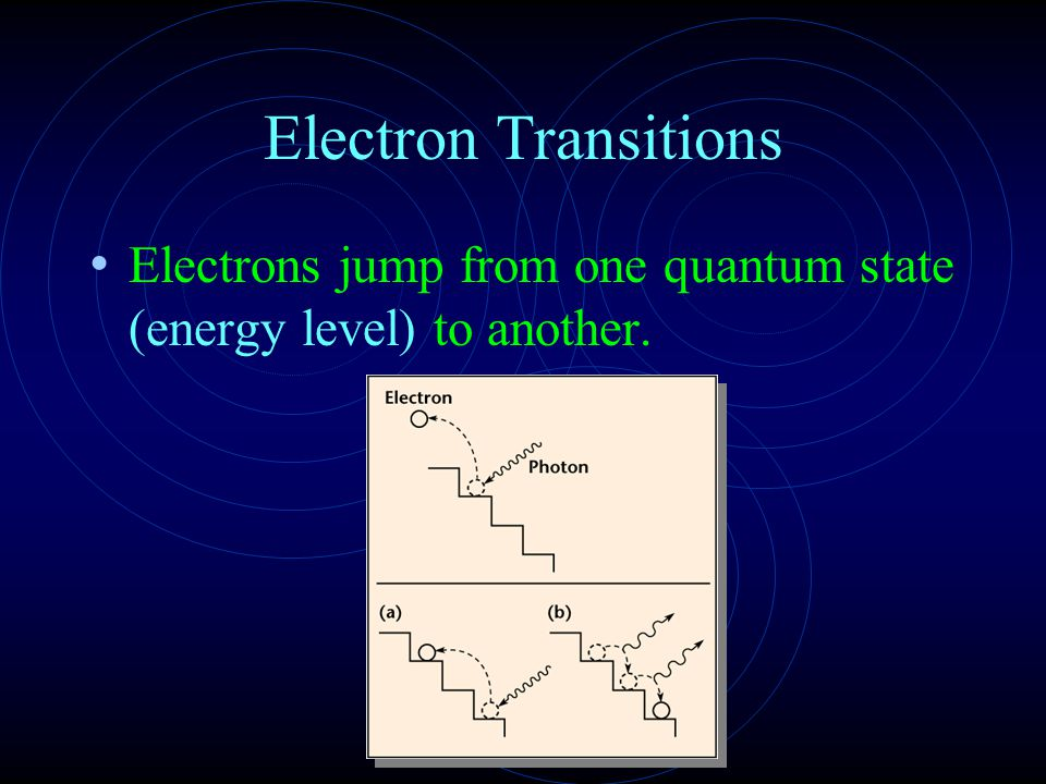 Electron Transitions Electrons jump from one quantum state (energy level) to another.