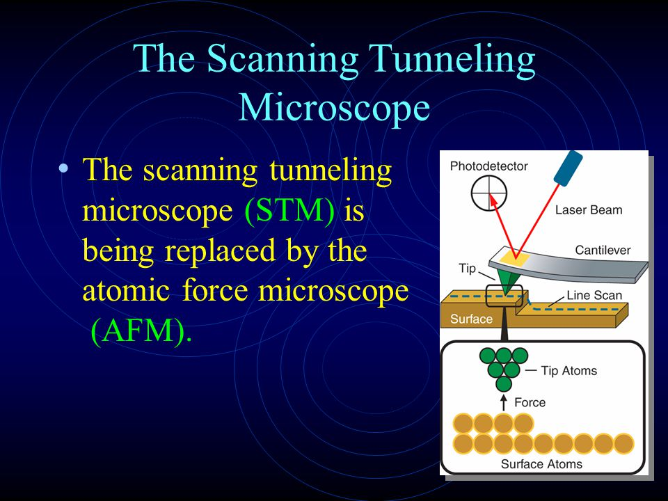 The Scanning Tunneling Microscope The scanning tunneling microscope (STM) is being replaced by the atomic force microscope (AFM).