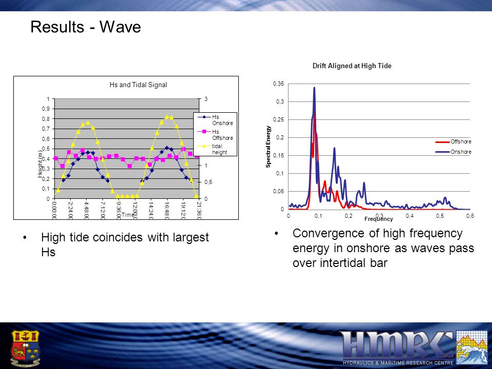 Results - Wave High tide coincides with largest Hs Convergence of high frequency energy in onshore as waves pass over intertidal bar
