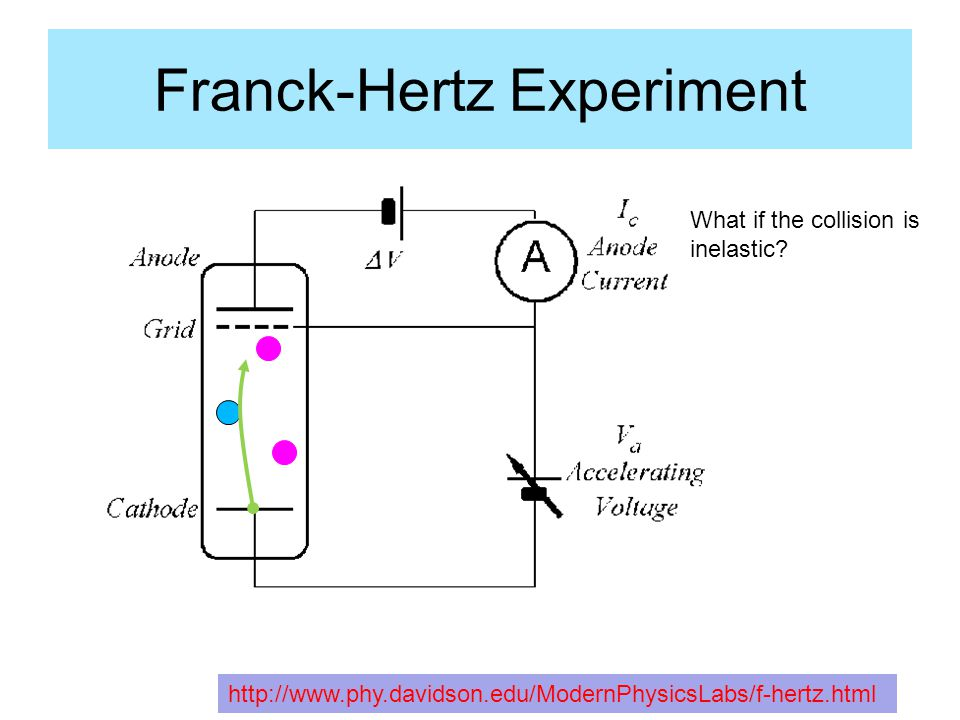 Franck-Hertz Experiment http://www.phy.davidson.edu/ModernPhysicsLabs/f-hertz.html If the electron loses so much energy that it does not arrive at the grid with enough energy to climb the potential to the anode, it cannot contribute to the anode current, and I c drops.