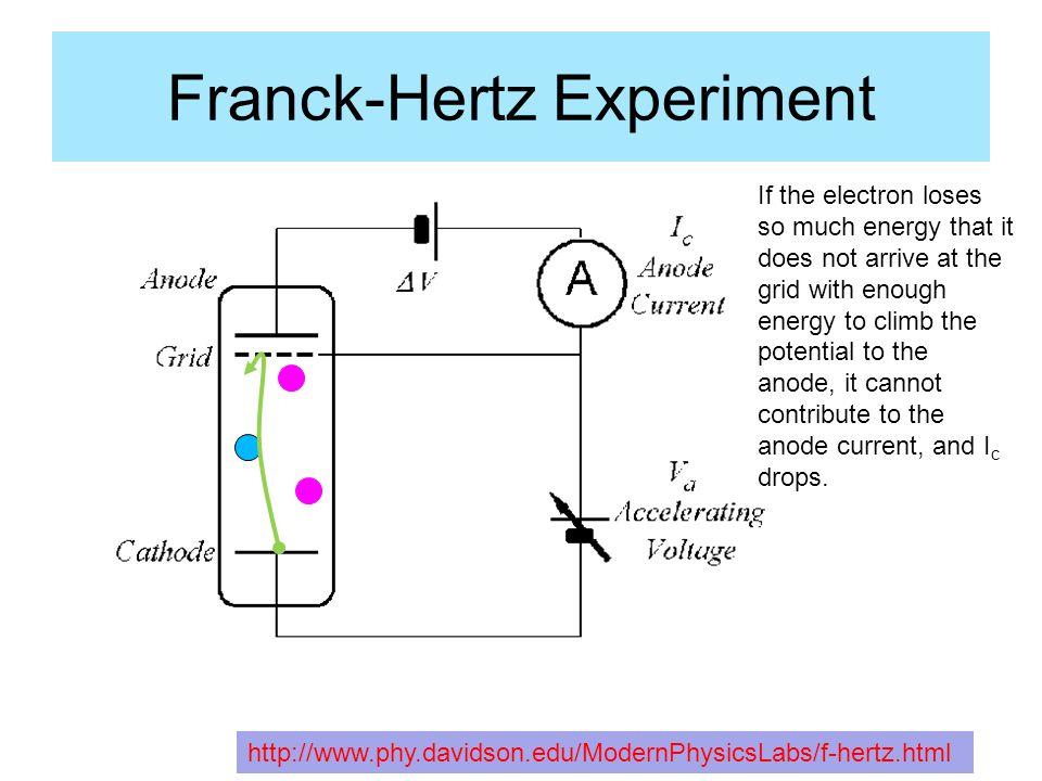 Franck-Hertz Experiment http://hyperphysics.phy-astr.gsu.edu/HBASE/FrHzL.html