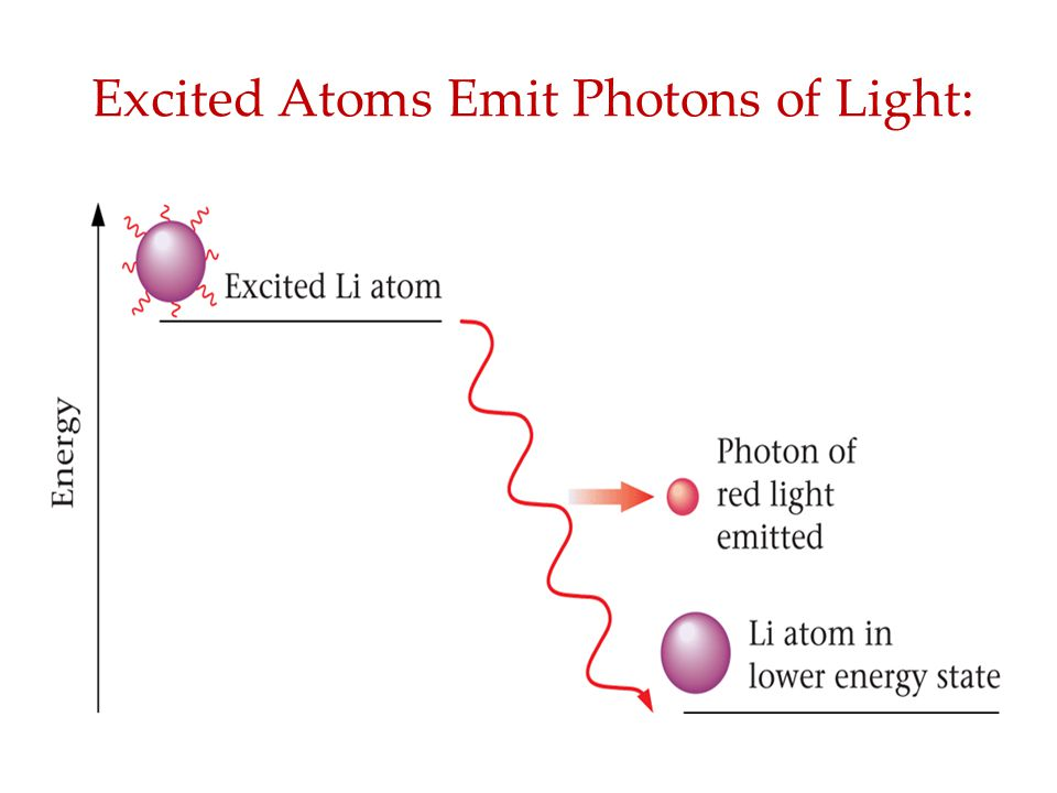 Excited Atoms Emit Photons of Light: