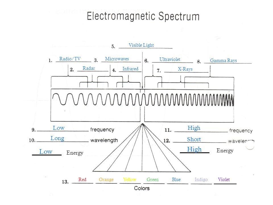 Continuous Spectrum – White Light Line Spectrum – Excited Elements Line Emission Spectra of Selected Elements