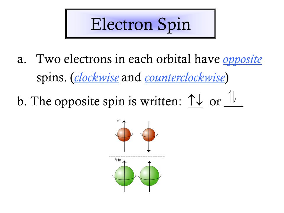 Electron Spin a.Two electrons in each orbital have opposite spins.