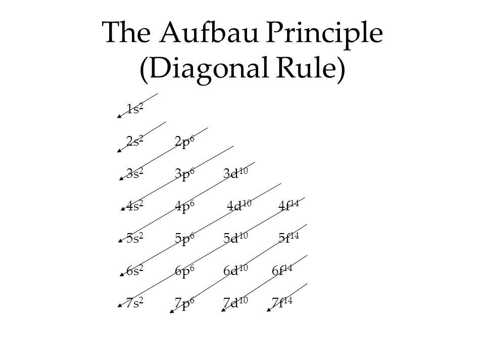 The Aufbau Principle (Diagonal Rule) 1s 2 2s 2 2p 6 3s 2 3p 6 3d 10 4s 2 4p 6 4d 10 4f 14 5s 2 5p 6 5d 10 5f 14 6s 2 6p 6 6d 10 6f 14 7s 2 7p 6 7d 10 7f 14