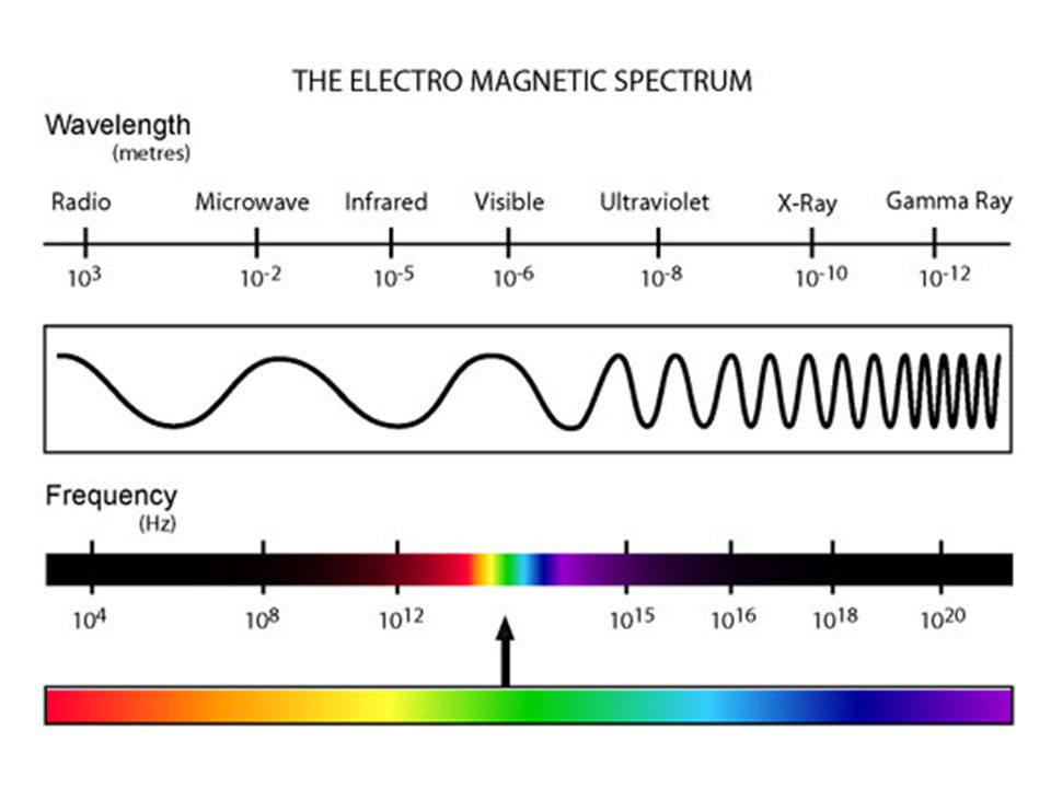 White Light gives off a Continuous Spectrum a blending of every possible wavelength
