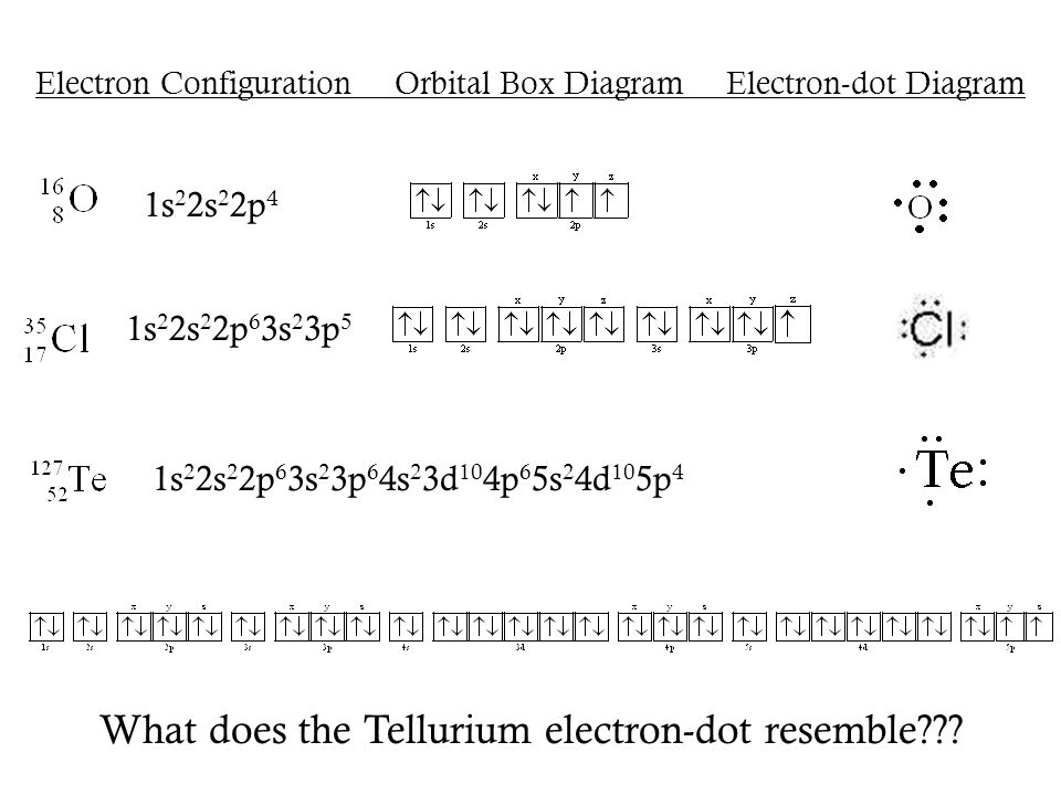 Electron Configuration Orbital Box Diagram Electron-dot Diagram 1s 2 2s 2 2p 6 3s 2 3p 5 1s 2 2s 2 2p 6 3s 2 3p 6 4s 2 3d 10 4p 6 5s 2 4d 10 5p 4 1s 2 2s 2 2p 4 What does the Tellurium electron-dot resemble???
