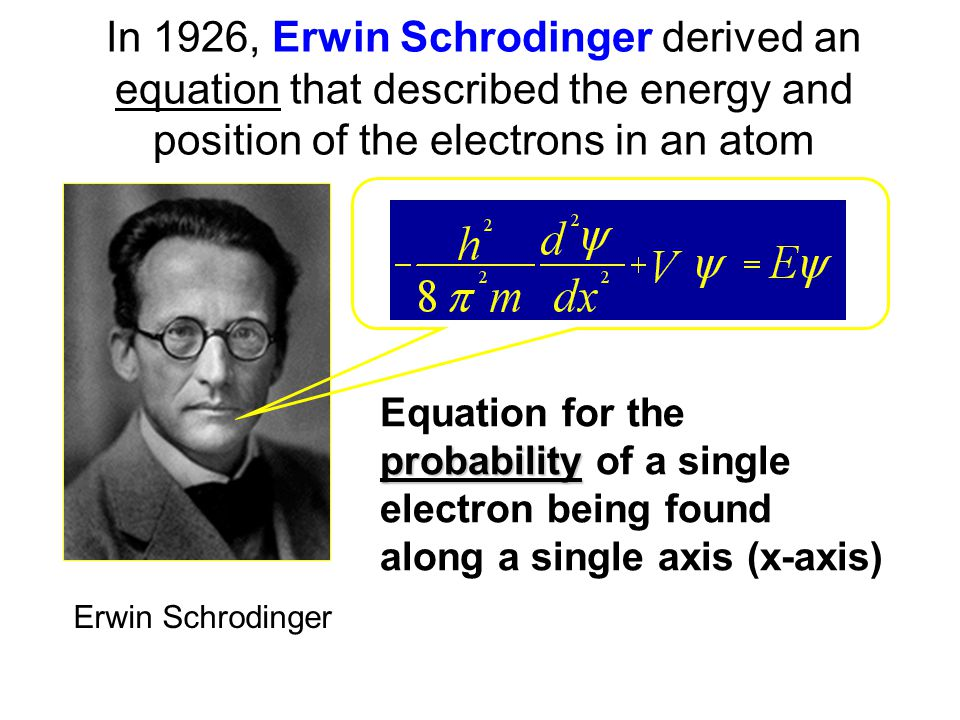 In 1926, Erwin Schrodinger derived an equation that described the energy and position of the electrons in an atom probability Equation for the probability of a single electron being found along a single axis (x-axis) Erwin Schrodinger