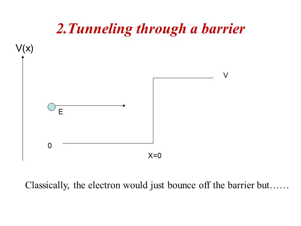 2.Tunneling through a barrier 0 V E V(x) X=0 Classically, the electron would just bounce off the barrier but……