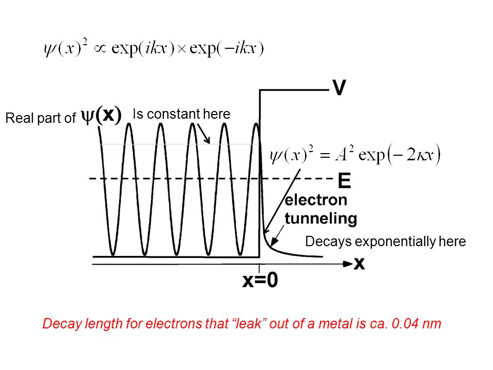 "Decay length for electrons that ""leak"" out of a metal is ca. 0.04 nm Real part of Is constant here Decays exponentially here"