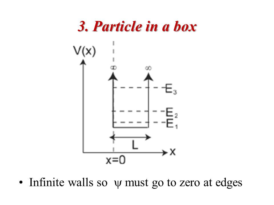 3. Particle in a box Infinite walls so  must go to zero at edges