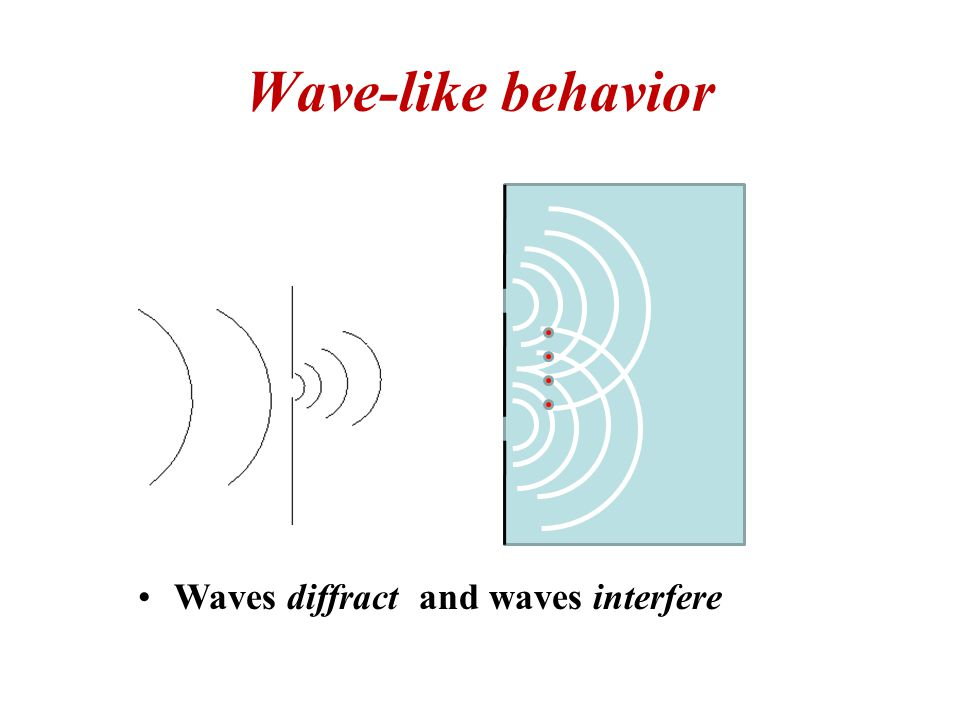 Wave-like behavior Waves diffract and waves interfere Copyright (c) Stuart Lindsay 2008