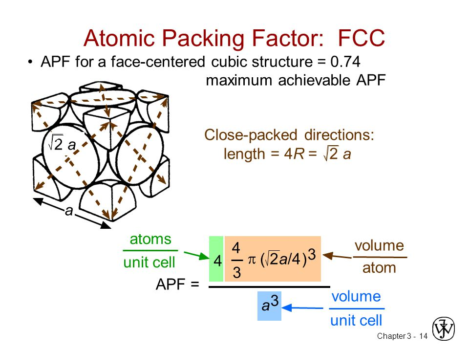 Chapter 3 -14 APF for a face-centered cubic structure = 0.74 Atomic Packing Factor: FCC maximum achievable APF APF = 4 3  (2a/4) 3 4 atoms unit cell atom volume a 3 unit cell volume Close-packed directions: length = 4R = 2 a a