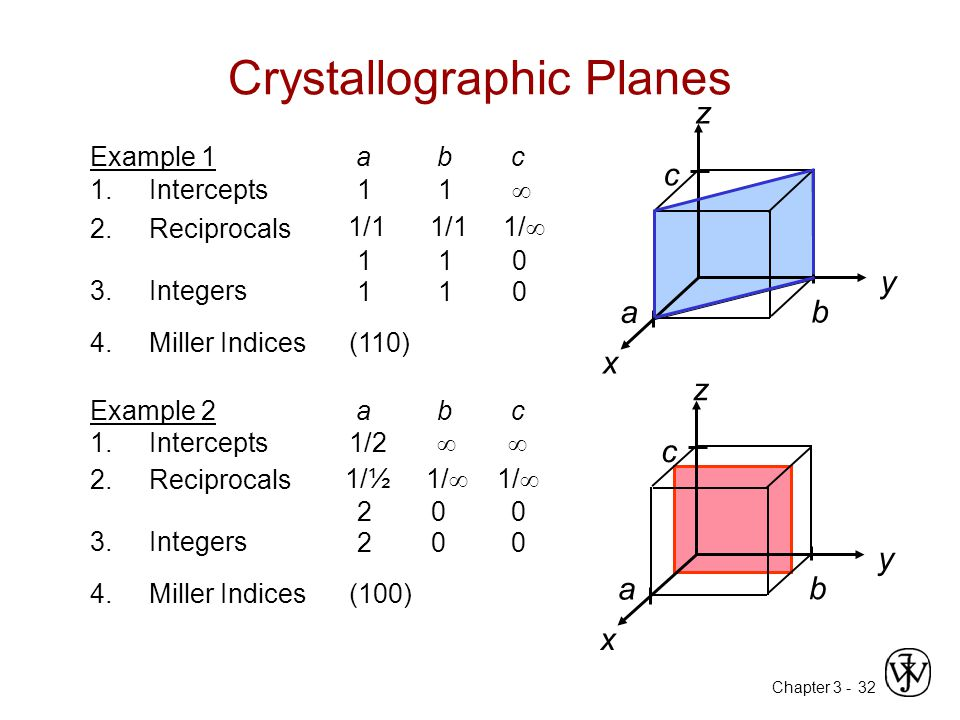 Chapter 3 -32 Crystallographic Planes z x y a b c 4.