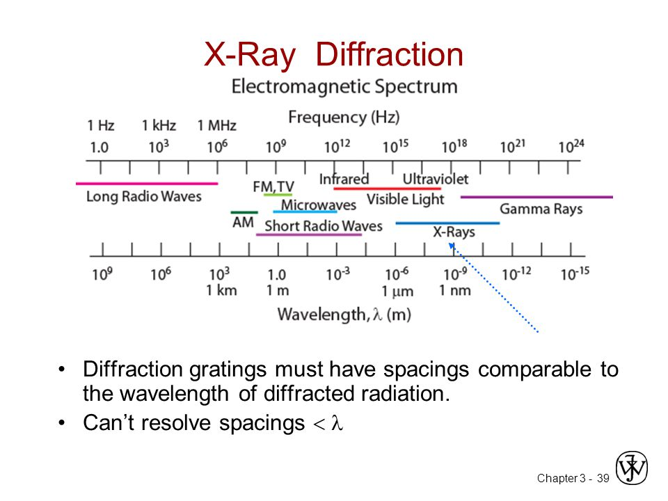 Chapter 3 -39 X-Ray Diffraction Diffraction gratings must have spacings comparable to the wavelength of diffracted radiation.