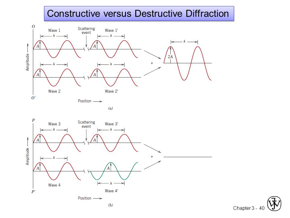 Chapter 3 -40 Constructive versus Destructive Diffraction