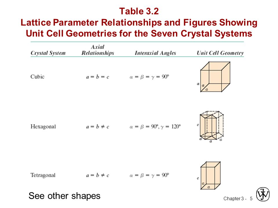 Chapter 3 -5 Table 3.2 Lattice Parameter Relationships and Figures Showing Unit Cell Geometries for the Seven Crystal Systems See other shapes