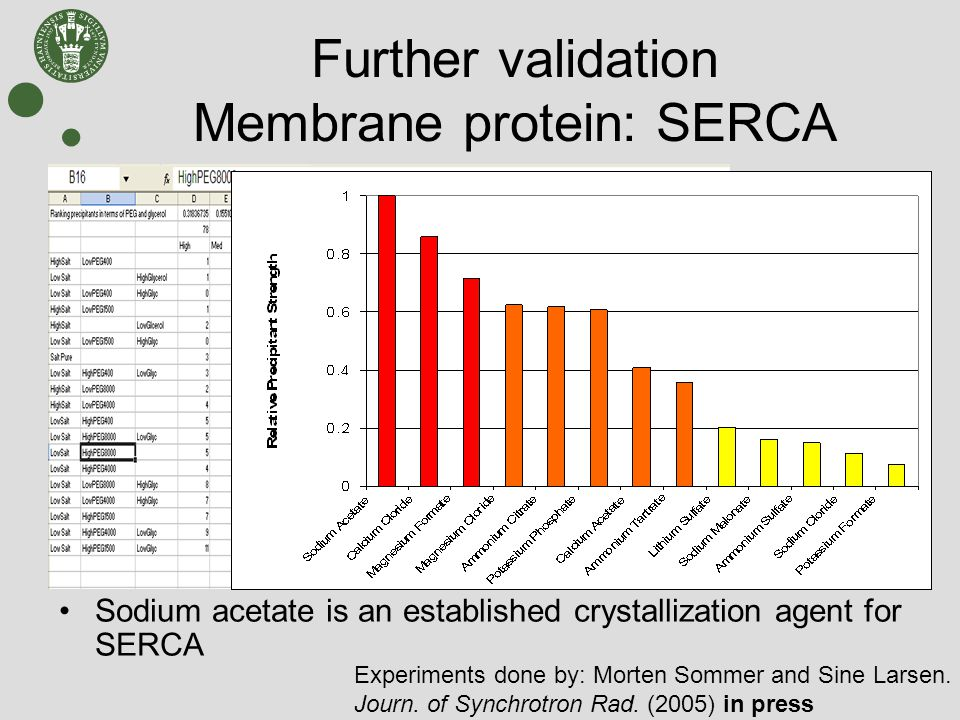 Further validation Membrane protein: SERCA Solubility fingerprint can be used to identify specific protein – precipitant interactions Identification of specific interaction between sodium acetate and SERCA Sodium acetate is an established crystallization agent for SERCA Experiments done by: Morten Sommer and Sine Larsen.