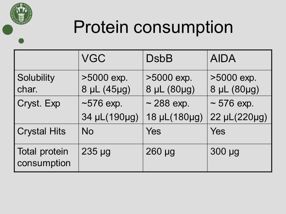Protein consumption VGCDsbBAIDA Solubility char. >5000 exp.