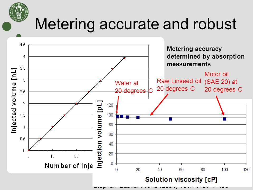 Metering accurate and robust Injection volume: 80 pL +/- 0.6 pL Metering accuracy determined by absorption measurements Water at 20 degrees C Motor oil (SAE 20) at 20 degrees C Raw Linseed oil 20 degrees C