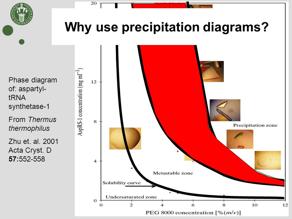Phase diagram of: aspartyl- tRNA synthetase-1 From Thermus thermophilus Zhu et. al. 2001 Acta Cryst. D 57:552-558 Why use precipitation diagrams?