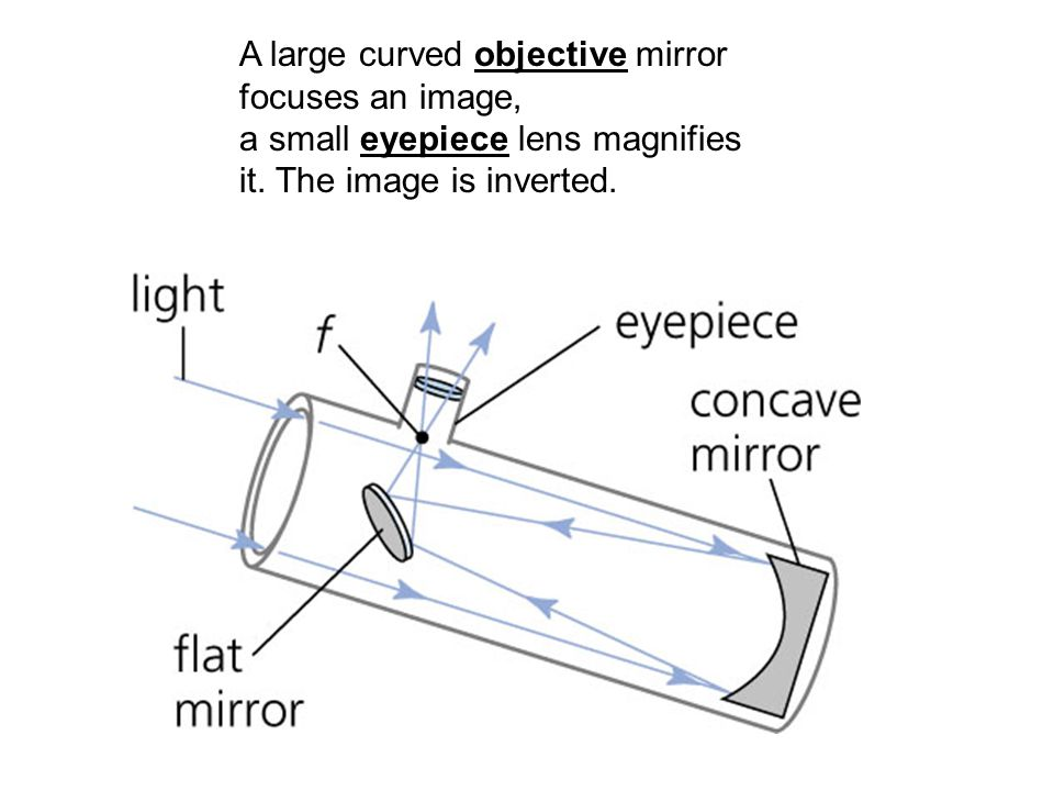 A large curved objective mirror focuses an image, a small eyepiece lens magnifies it.