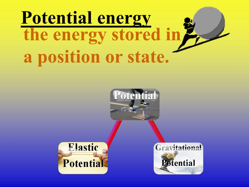 Potential energy the energy stored in a position or state.