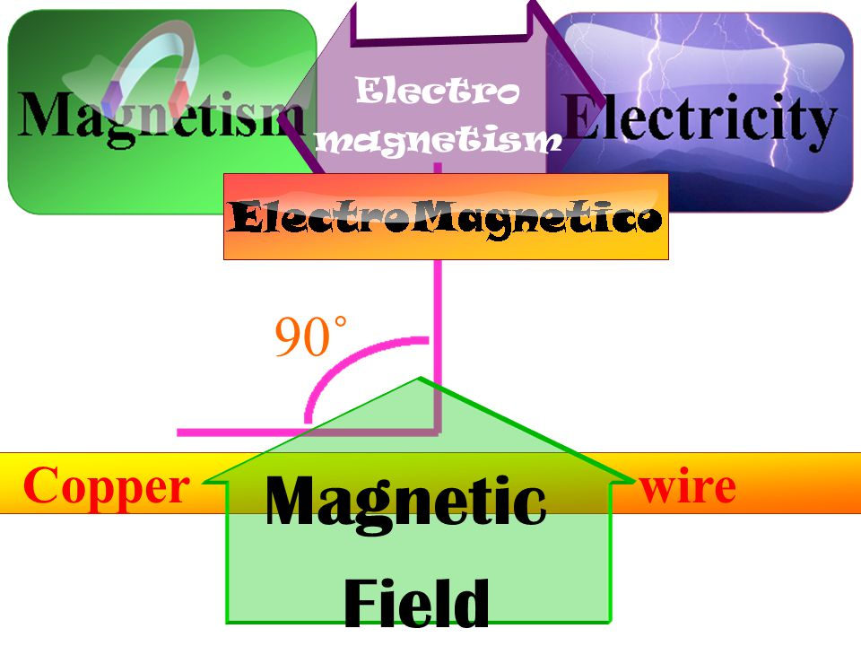 Copper wire Electro magnetism e -1 e -1 Magnetic Field 90˚