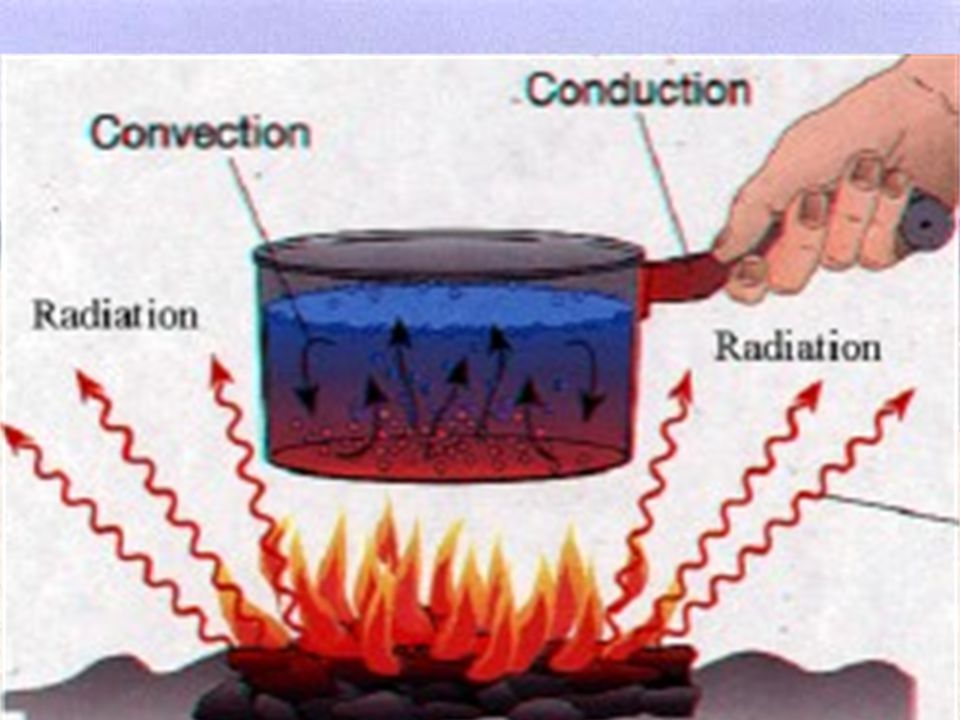 When sand absorbs the electromagnetic waves of the Sun, it becomes warm through the process of conduction. convection. radiation. evaporation. When sa