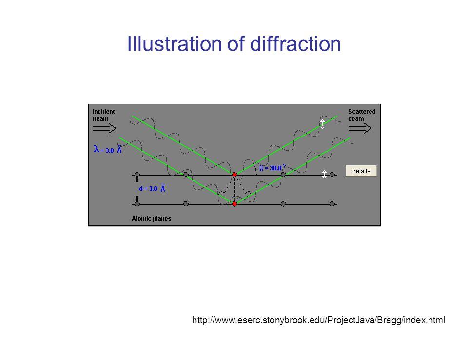 Illustration of diffraction http://www.eserc.stonybrook.edu/ProjectJava/Bragg/index.html