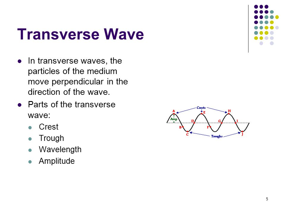 6 Longitudinal Wave In longitudinal waves, the particles of the wave move parallel to direction of the wave movement.
