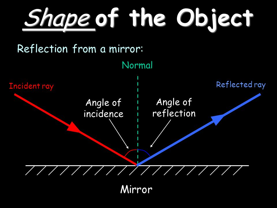 Shape of the Object Reflection from a mirror: Incident ray Normal Reflected ray Angle of incidence Angle of reflection Mirror