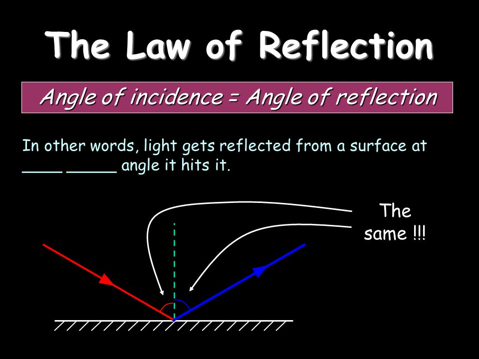 The Law of Reflection Angle of incidence = Angle of reflection In other words, light gets reflected from a surface at ____ _____ angle it hits it.