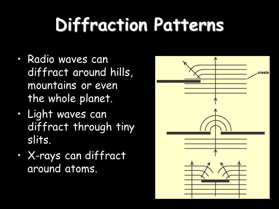 Diffraction Patterns Radio waves can diffract around hills, mountains or even the whole planet.