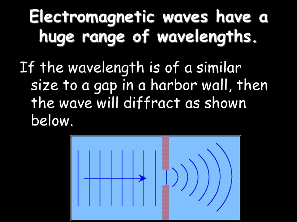 Electromagnetic waves have a huge range of wavelengths. If the wavelength is of a similar size to a gap in a harbor wall, then the wave will diffract