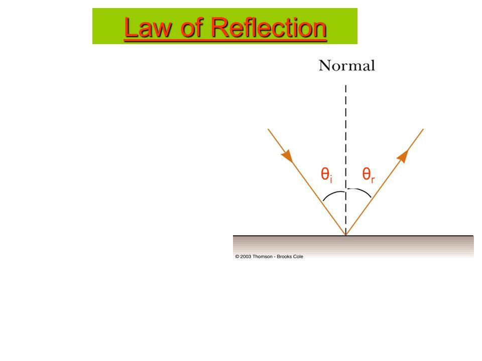 Law of Reflection θiθi θrθr
