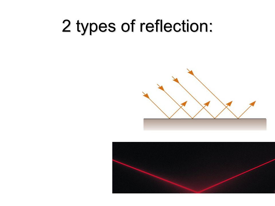 2 types of reflection: